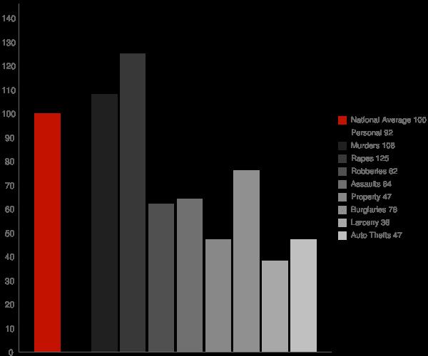Phelan CA Crime Statistics