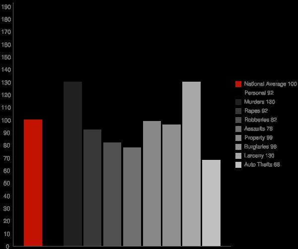 Covington GA Crime Statistics