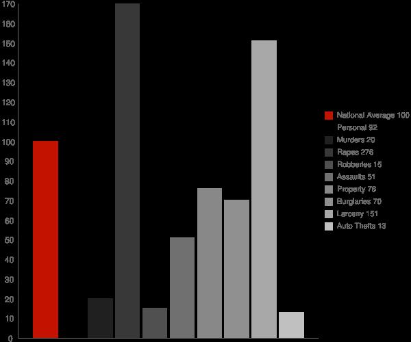 Endicott NY Crime Statistics