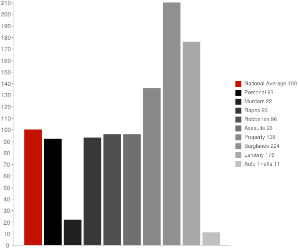 Fenwick Island DE Crime Statistics