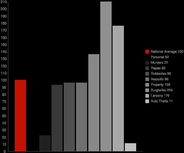 South Bethany DE Crime Statistics
