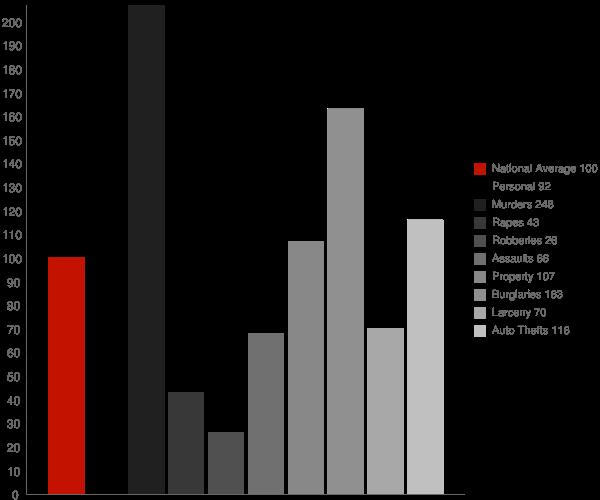 Crozier AZ Crime Statistics
