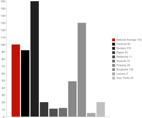 Rayle GA Crime Statistics