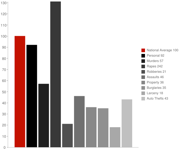 East Camden AR Crime Statistics