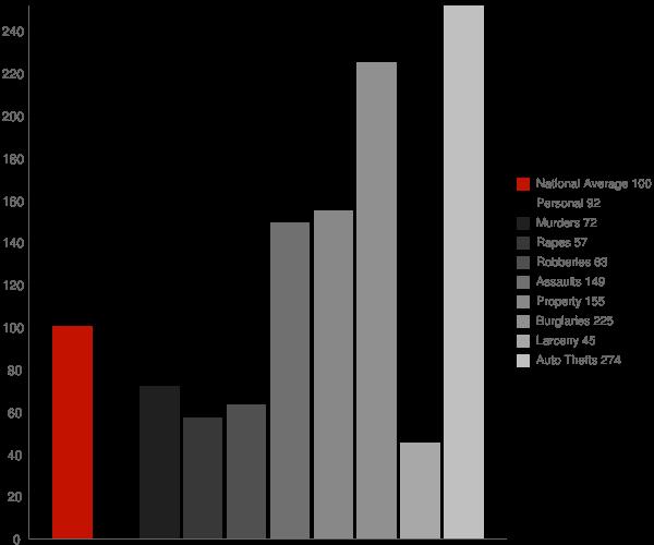 Eucalyptus Hills CA Crime Statistics