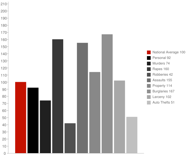 Heath AL Crime Statistics