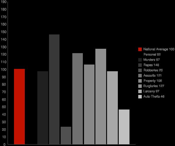 Kellogg ID Crime Statistics