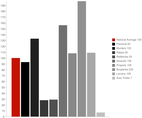 Seville CA Crime Statistics