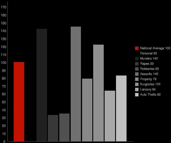Mira Loma CA Crime Statistics