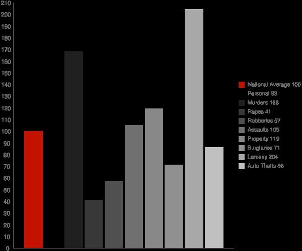 Hughesville MD Crime Statistics