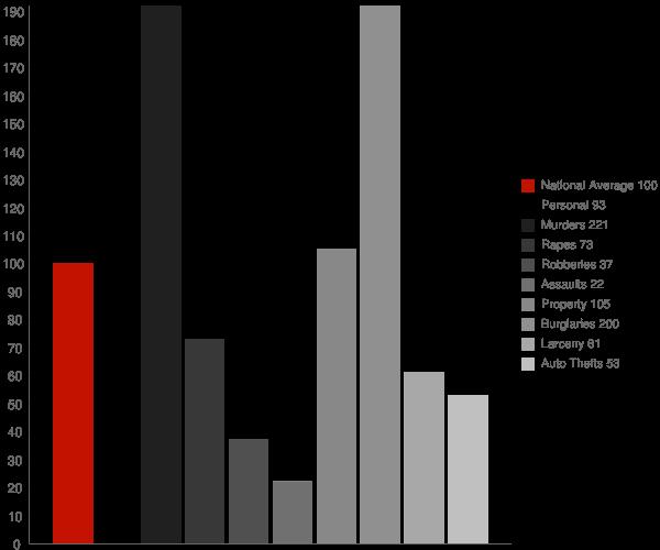 Hallsboro NC Crime Statistics