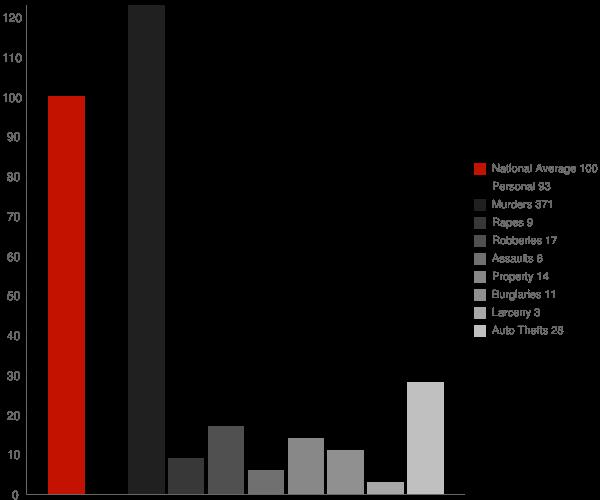 Dozier AL Crime Statistics