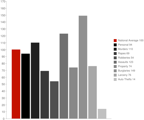 Saranap CA Crime Statistics