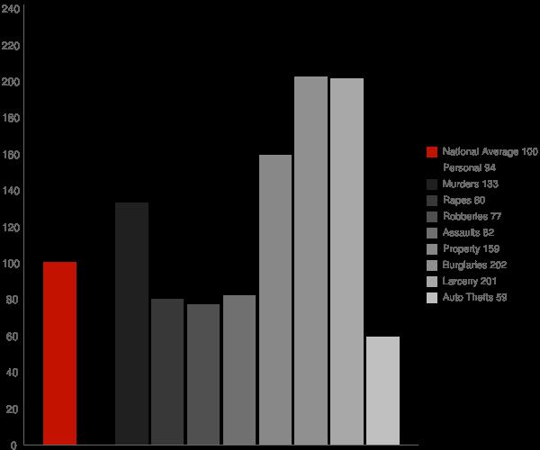 Aberdeen NC Crime Statistics
