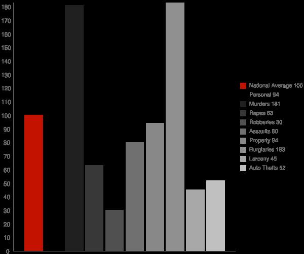 Greenevers NC Crime Statistics