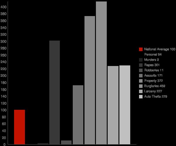 Alburg VT Crime Statistics