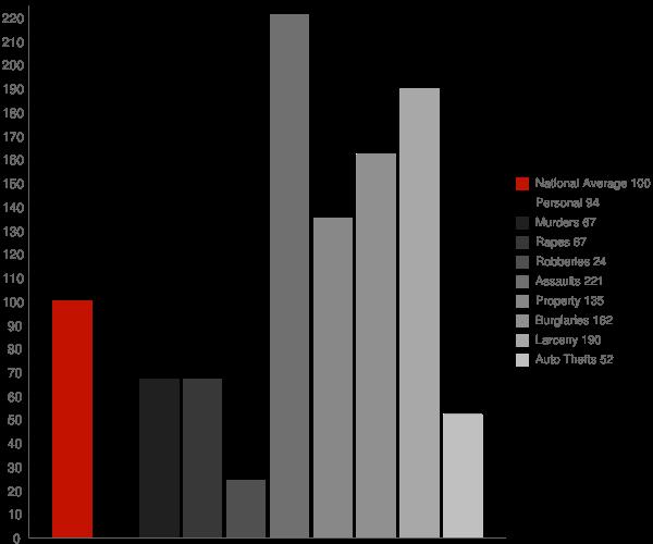 Monroe GA Crime Statistics
