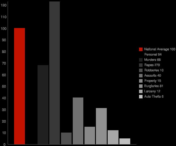 Hunter Creek AZ Crime Statistics