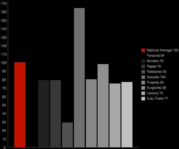 Fruitland MD Crime Statistics