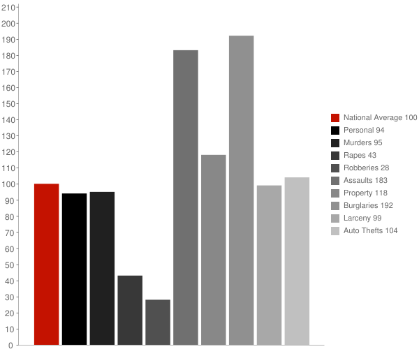 Aguanga CA Crime Statistics