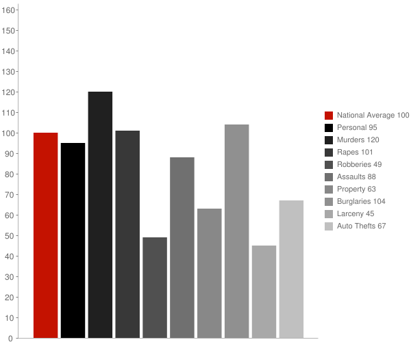 Mesa Verde CA Crime Statistics
