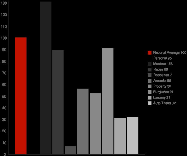 Vonore TN Crime Statistics