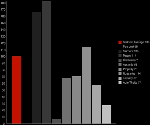 Ladonia AL Crime Statistics