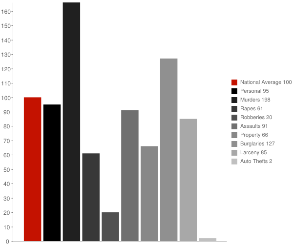 Panorama Heights CA Crime Statistics