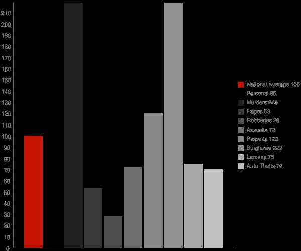 Hackberry AZ Crime Statistics