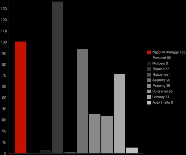 Angola NY Crime Statistics