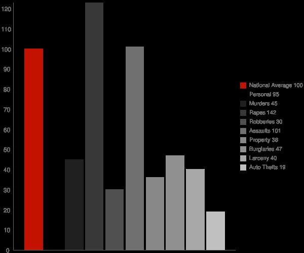 Berlin MD Crime Statistics