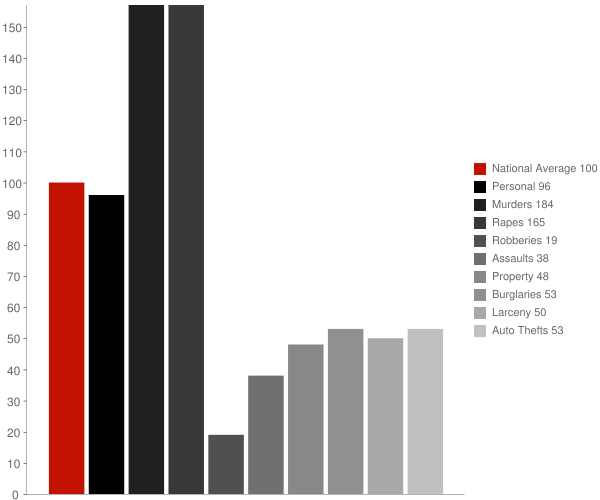 Buckeye AZ Crime Statistics