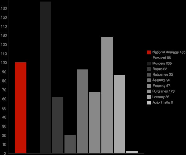 Pine Flat CA Crime Statistics