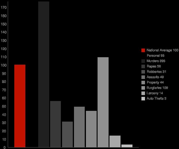 Okolona MS Crime Statistics