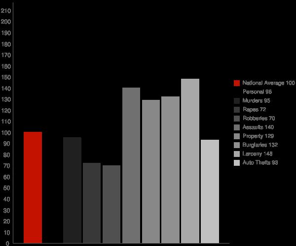 Laredo TX Crime Statistics