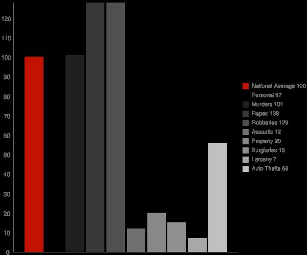 Morongo Valley CA Crime Statistics