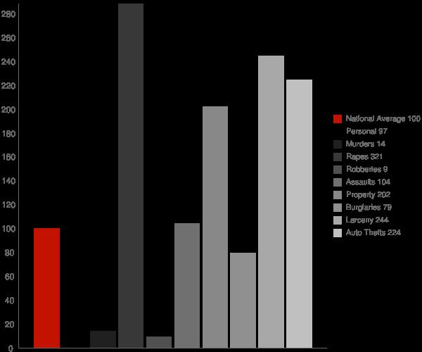 Saxman AK Crime Statistics