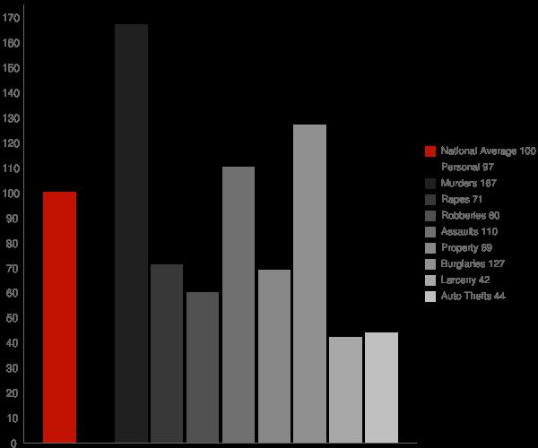 Greenville GA Crime Statistics