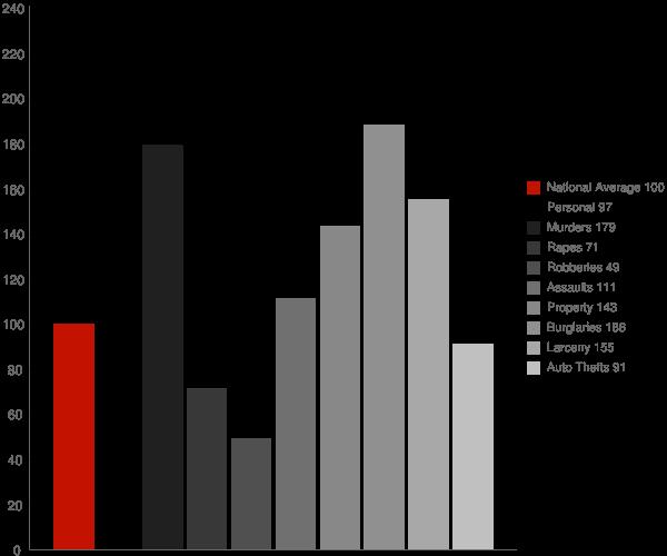 Toccoa GA Crime Statistics
