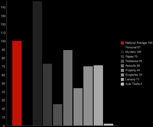 Pierpoint CA Crime Statistics