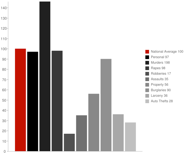 Gassaway WV Crime Statistics