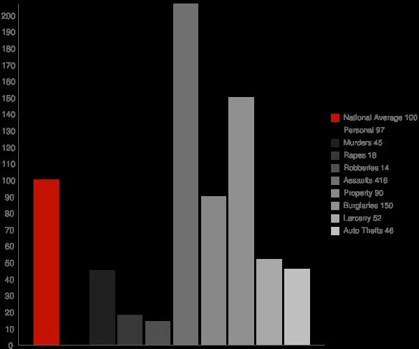 MacArthur WV Crime Statistics