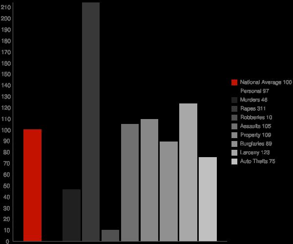 Acequia ID Crime Statistics