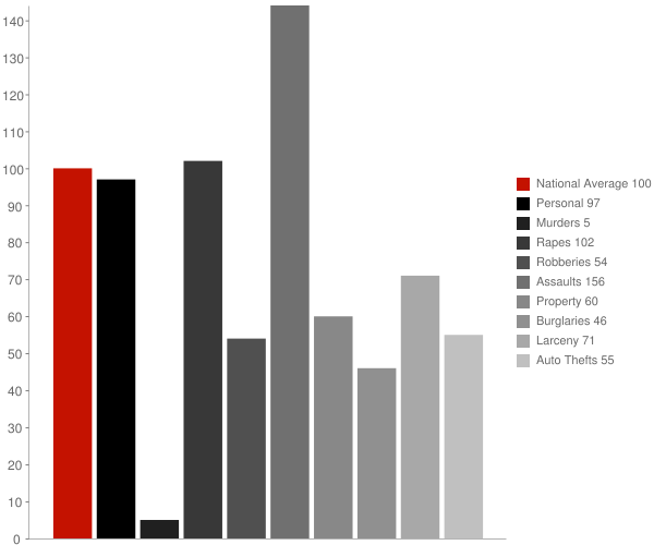 Frederica DE Crime Statistics