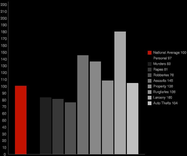 Irving TX Crime Statistics