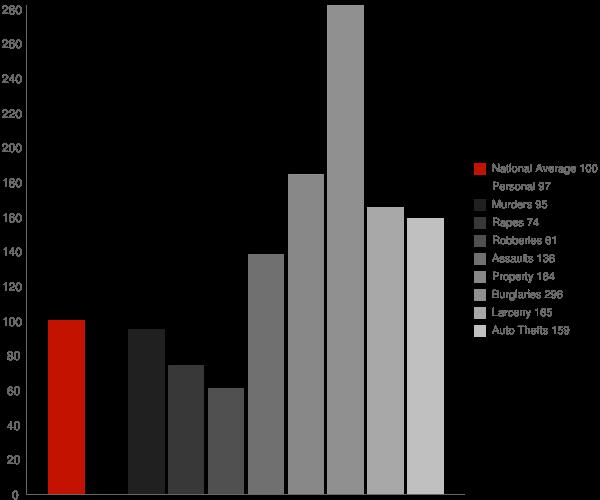 Beaumont CA Crime Statistics
