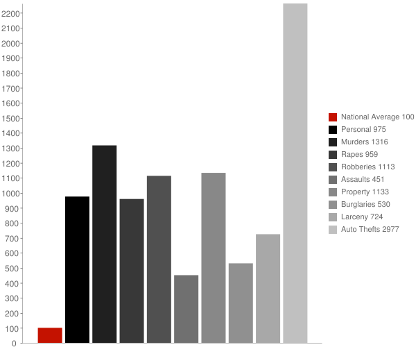 Vernon CA Crime Statistics
