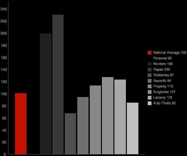 Columbia MS Crime Statistics
