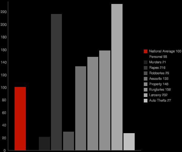 Ceredo WV Crime Statistics