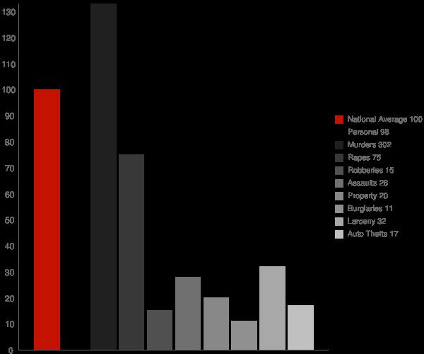 Belle Rose LA Crime Statistics